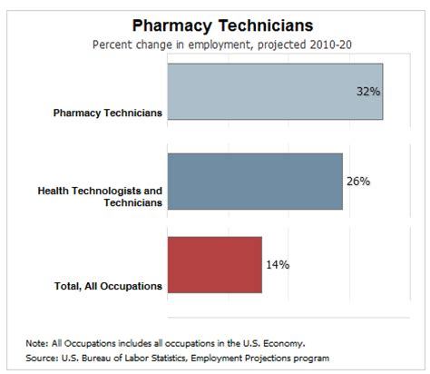 Resume templates for pharmacy technicians